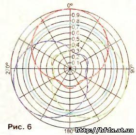 Три положения диаграммы